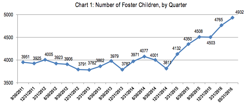 Arkansas's foster care surge due to 'questionable removals