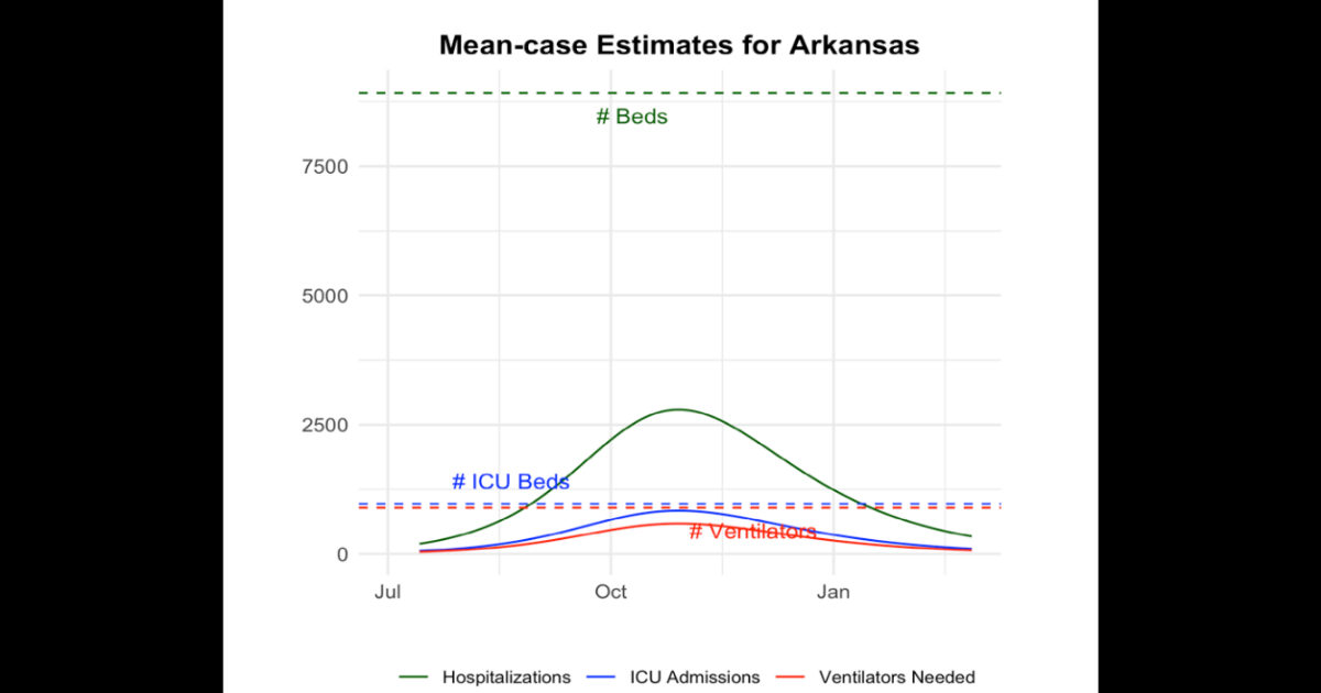 Modeling COVID-19: A summary from UAMS College of Public Health and UA Fayetteville