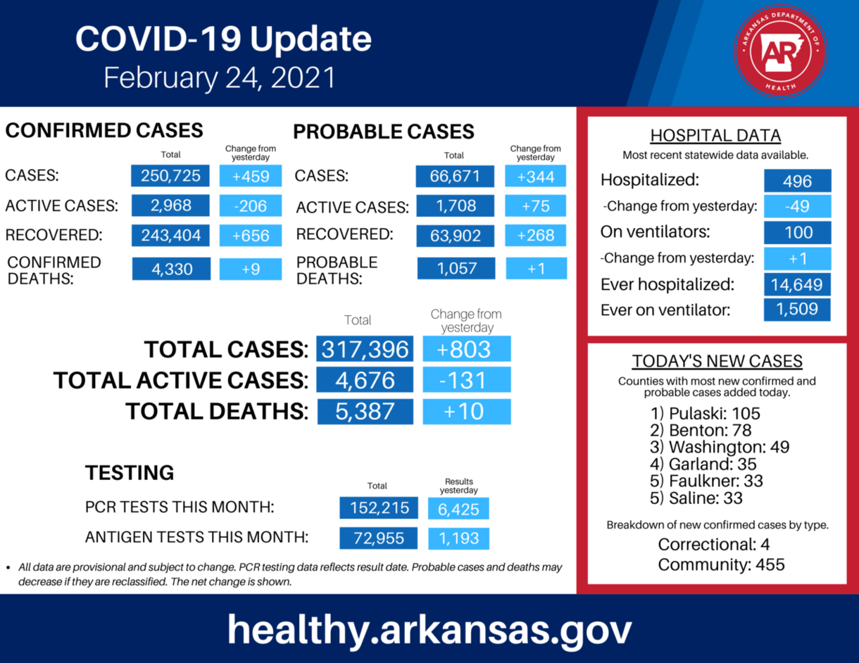 Coronavirus today: 803 new cases and 10 deaths, but hospitaliztions down and vaccinations up – Arkansas Times